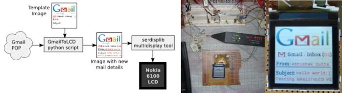 Nokia 6100 LCD support in serdisplib project