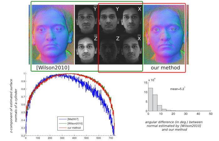 Minimal Image Sets for Robust Spherical Gradient Photometric Stereo
