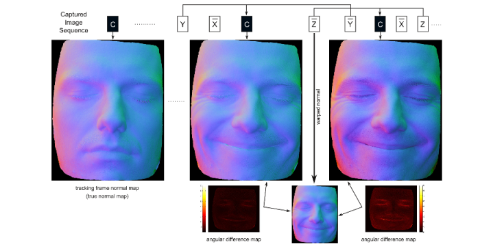 Novel Capture Sequence for Real Time Performance Capture